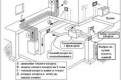 Принцип дії воздуховода