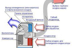 Схема пристрою воздуховода