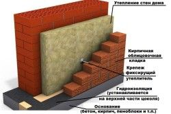 Схема облицювання будинку цеглою.