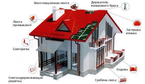 Фото - Основні типи і конструкції дахів