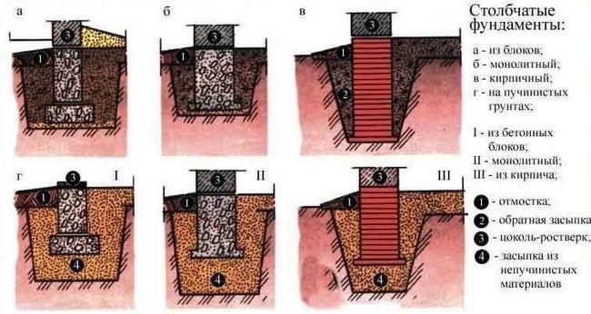 Фото - Основні типи і особливості пристрою фундаменту для будинку