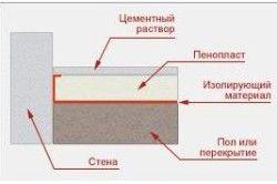 Схема утеплення пінопластом