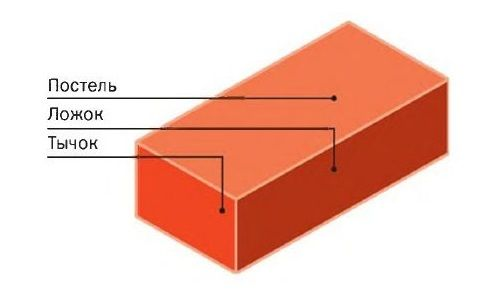 Фото - Основні типи цегляної кладки