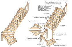 Фото - Основні варіанти і типи сходів, і етапи їх зведення своїми руками