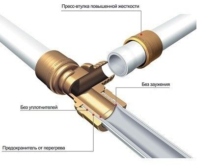 Аксіальна техніка зєднання труб із зшитого поліетилену