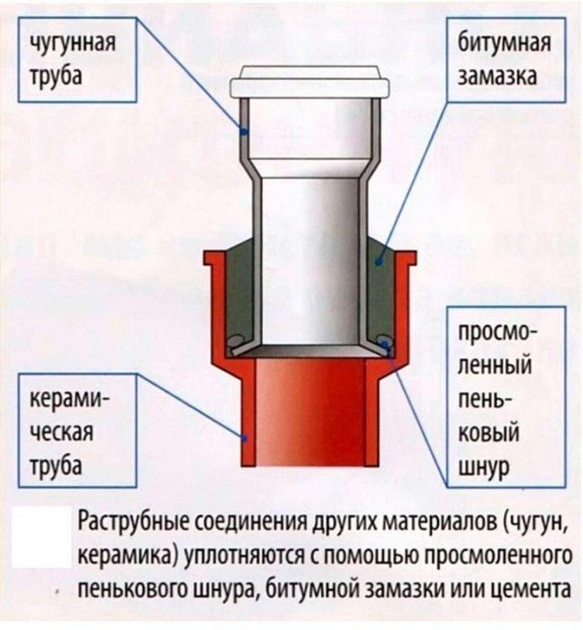 Розтрубне зєднання керамічних труб