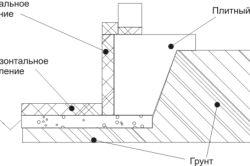 Фото - Основні види фундаменту мілкого закладення