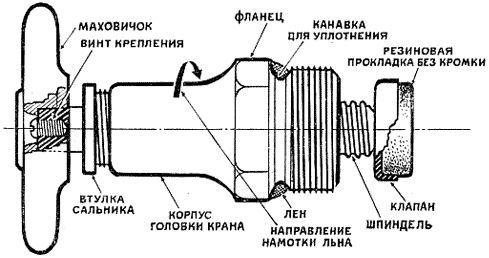 Фото - Основні види поломок кранів і змішувачів у ванній