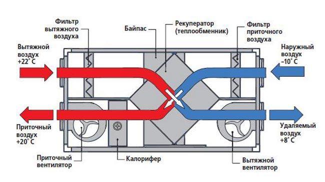 Схема припливно-витяжної вентиляції
