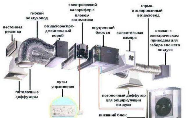 Схема примусової вентиляції