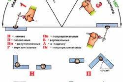 Класифікація та позначення зварювальних швів