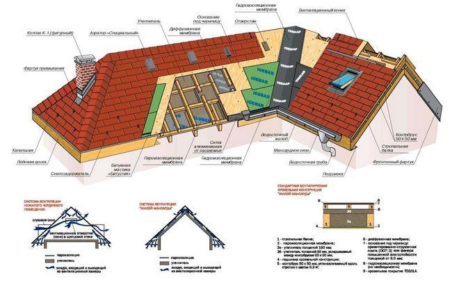 Пристрій даху будинку