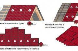 Схема укладання листів профнастилу