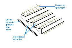 Схема армування бетонних сходів