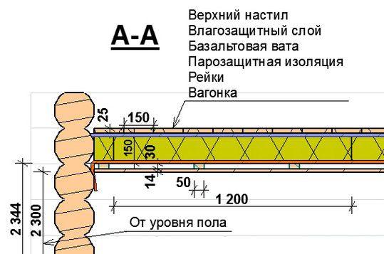 Схема обробки стелі вагонкою