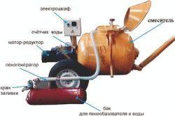 Устаткування для виробництва пінобетону