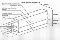 Схема монтажу фундаменту