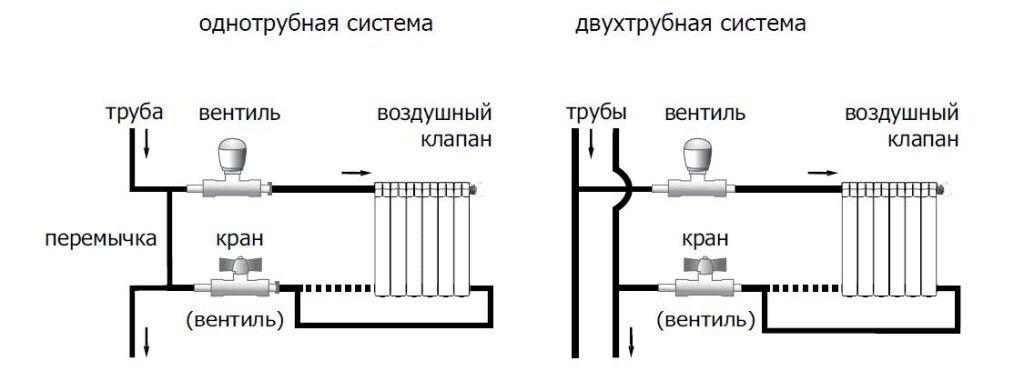 Системи опалення