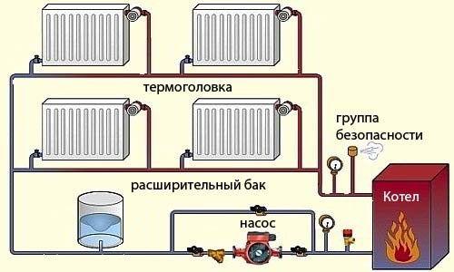 Основні елементи системи опалення