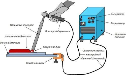 Електродугове зварювання металів