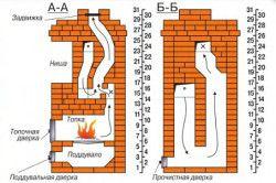 Схема роботи печі наочно представлена   на розрізах А-А і Б-Б