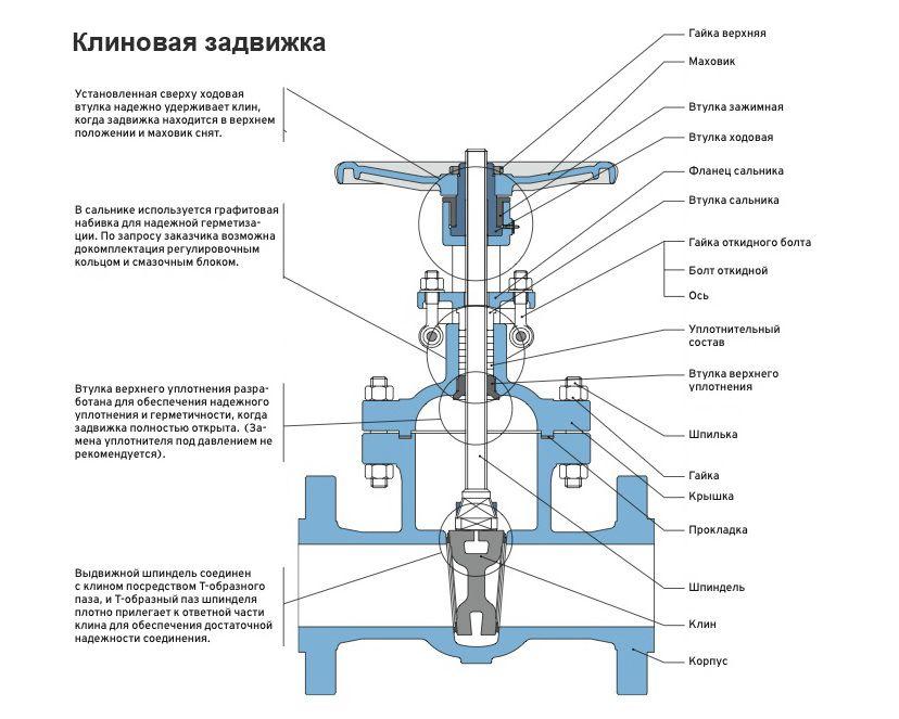 Фото - Вентиль і засувка - арматурні пристрою трубопроводу