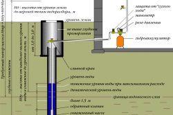 Фото - Особливості коефіцієнта експлуатації свердловин