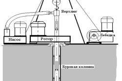 Технологічна схема турбінного буріння свердловин