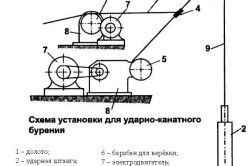 Схема установки для канатно-ударного буріння