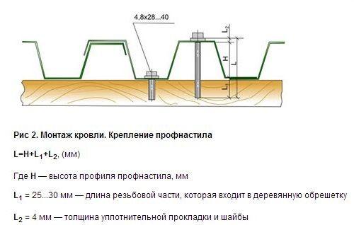 Кріплення профнастилу за допомогою саморізів