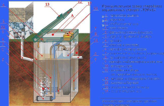 Фото - Особливості обслуговування системи топас