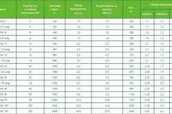 Таблиця моделей септиків Топас