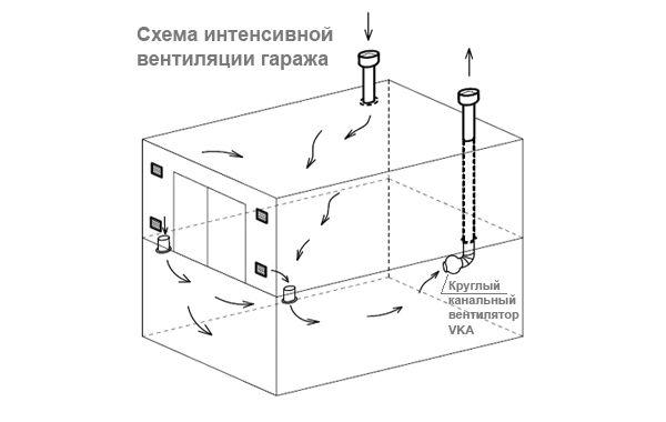 Фото - Особливості облаштування вентиляції підвалу і гаража