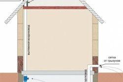 Схема природної вентиляції приміщення підвалу