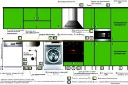 Схема розміщення розеток і вимикачів для підключення техніки