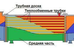 Схема для збірки теплообмінника своїми руками