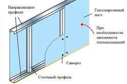 Кріплення гіпсокартону на стіну