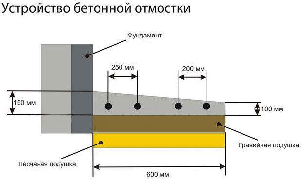 Схема пристрою бетонної вимощення