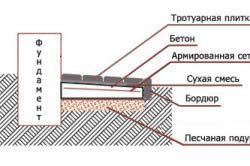 Схема вимощення з тротуарної плитки