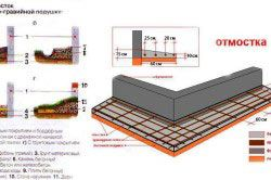 Схема споруди бетонної вимощення