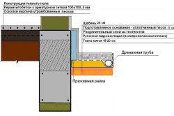 Схема вимощення будинку з верхнім щебеневим шаром