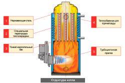 Фото - Особливості опалення заміського будинку дизельним паливом