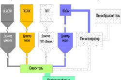 Схема виробництва неавтоклавних видів пінобетону