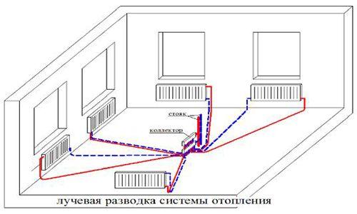 Фото - Особливості підключення центральних опалювальних систем