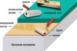 Технологія нанесення наливної підлоги