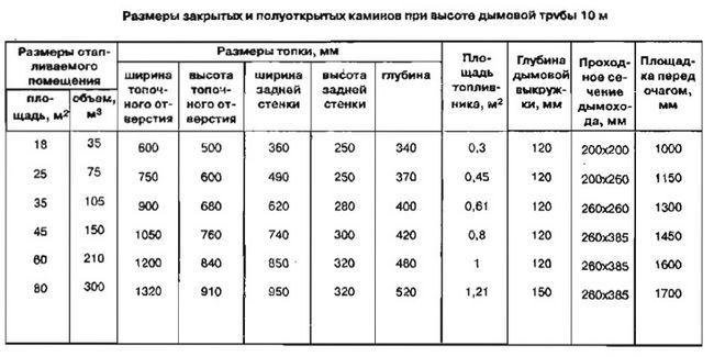 Таблиця розрахунку топки каміна