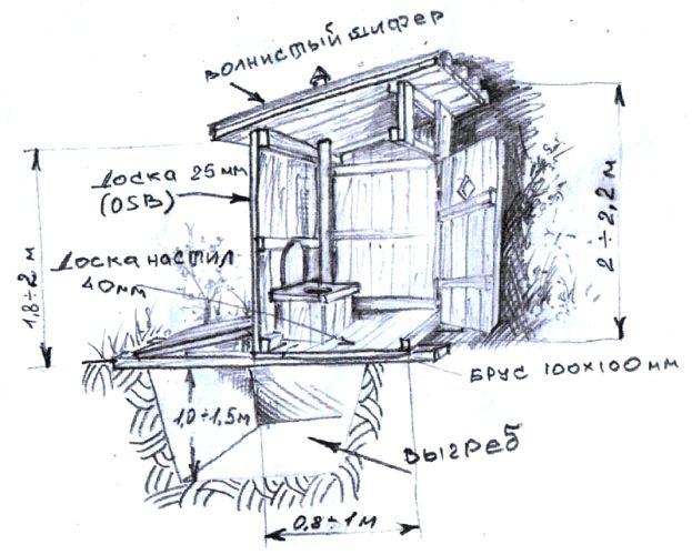 Фото - Особливості побудови туалету на дачі