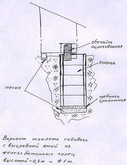 Варіант садового туалету з вигрібною ямою