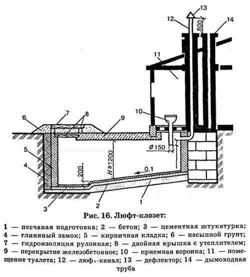 Пристрій дачного туалету люфт-клозет