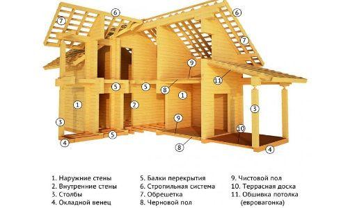 Схема будинку з бруса
